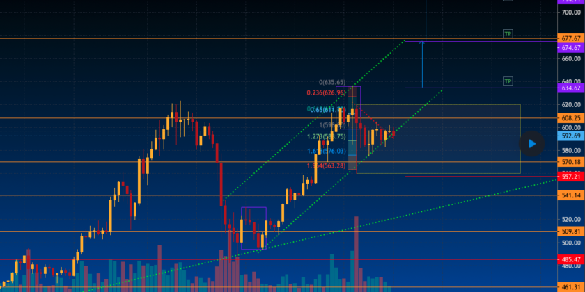 ETH continued retest and UP under $ 675…?